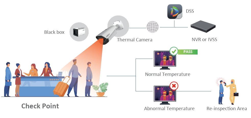 The Security Network for Thermal Body Temperature Monitoring Systems in England, Wales, UK