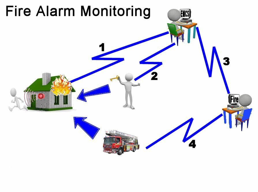 Fire-Net Fire Alarm Monitoring