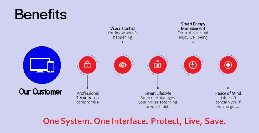 The Security Network - Smart Alarm Benefits